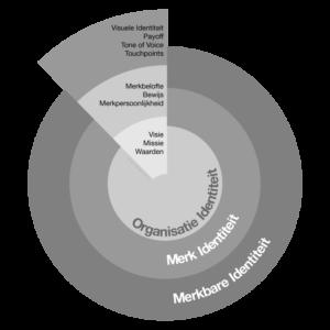 Brand Circle-merkmodel